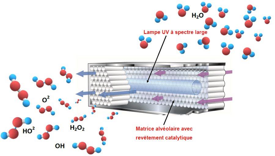 Lampes UV pour systèmes HVAC - Comment ça marche